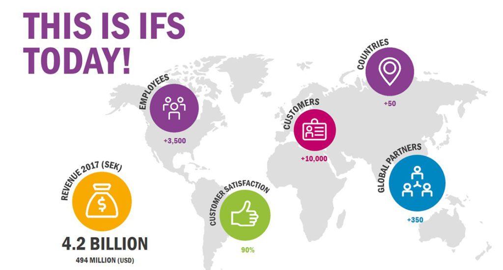 IFS + Acumatica Cloud ERP Global