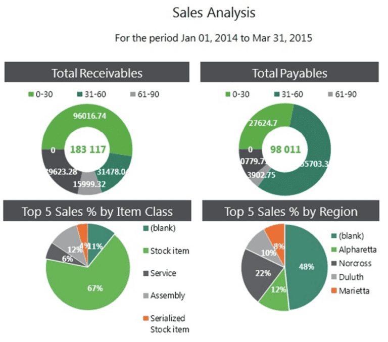 Sage Intelligence Sales Analysis