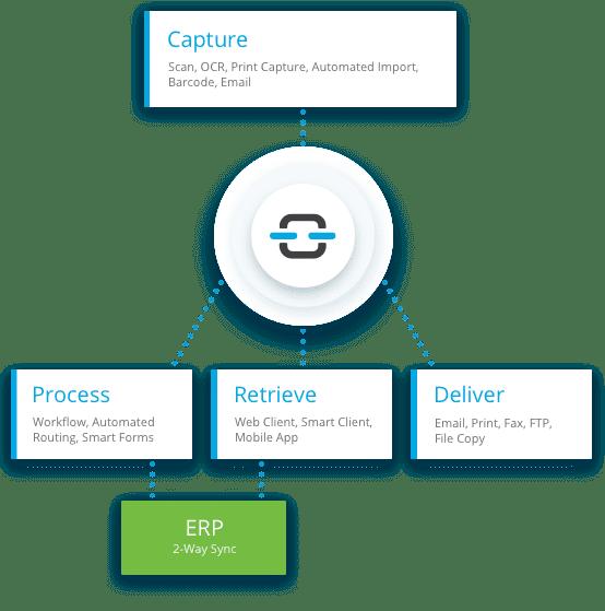 doclink process flow