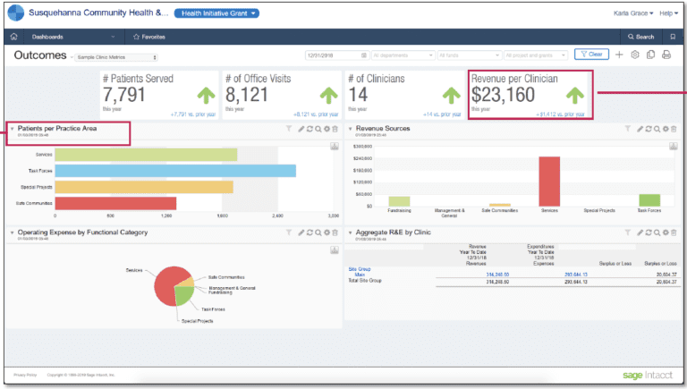 Automated reporting of key performance indicators