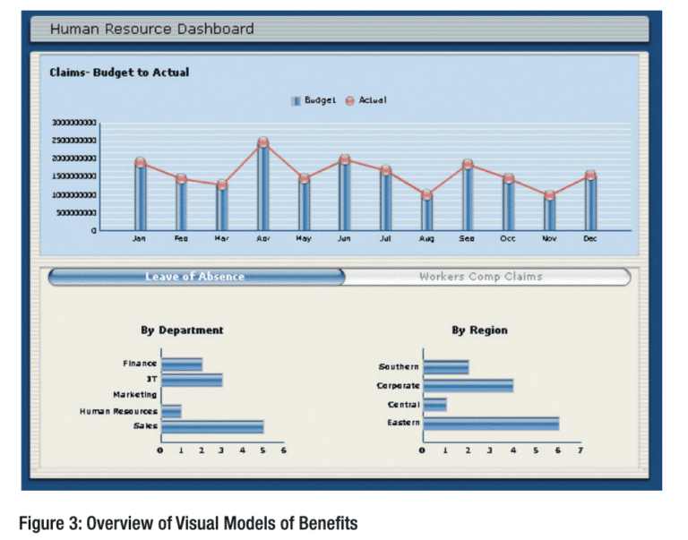 Overview of Visual Models of Benefits