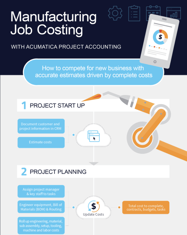 Five Easy Steps to Manufacturing Job Costing