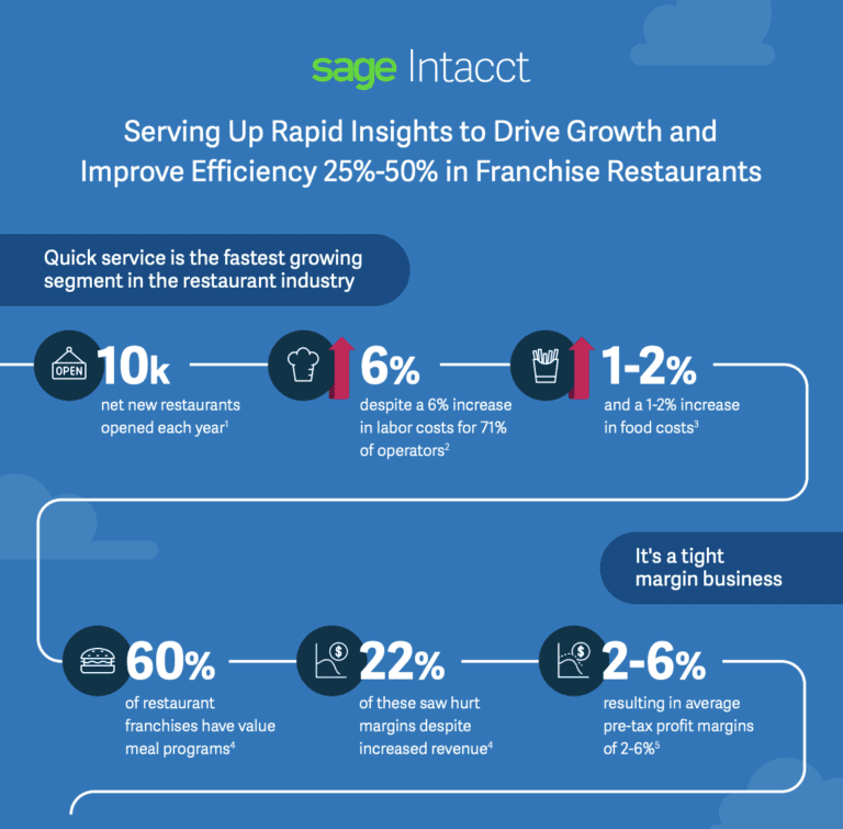 Drive Growth and Improve Efficiency 25%-50% in Franchise Restaurants