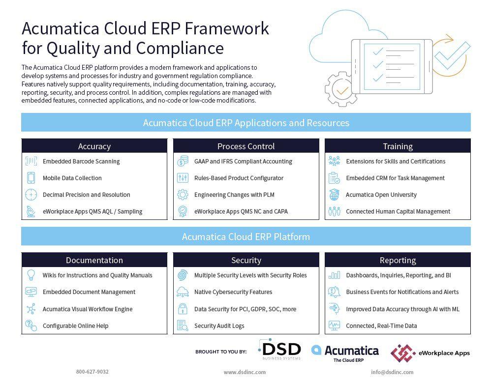 The Ideal ERP Software for Regulatory Compliance
